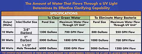 Pondmaster UV comparison chart