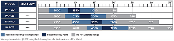 PAF flow chart