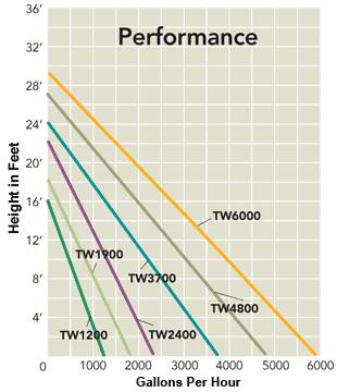 Flow rate chart for Atlantic Tidalwave 2 pumps