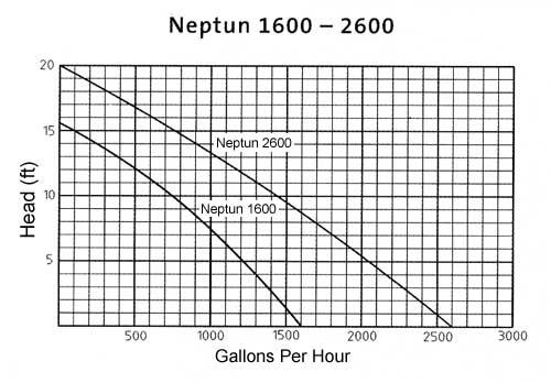 Neptun Pump Flow Chart